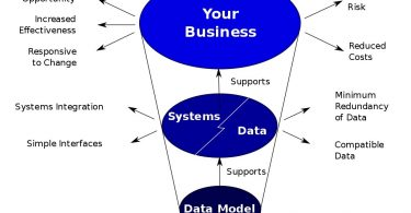 Difference Between Entity and Enterprise Data Model