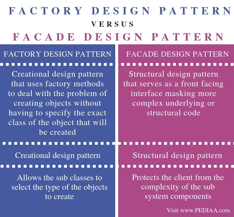 Difference Between Factory and Facade Design Pattern - Comparison Summary