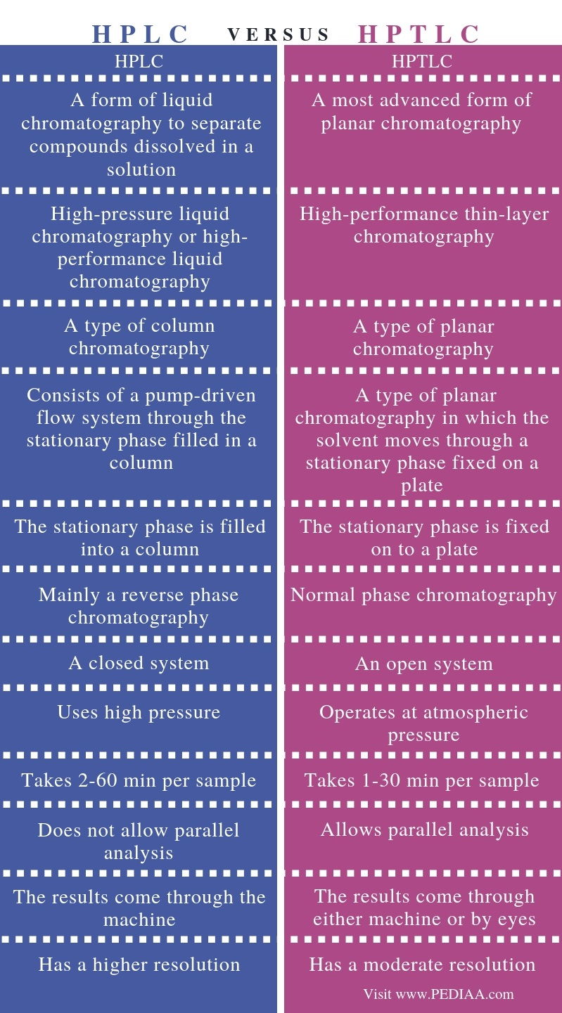 Difference Between HPLC and HPTLC - Comparison Summary