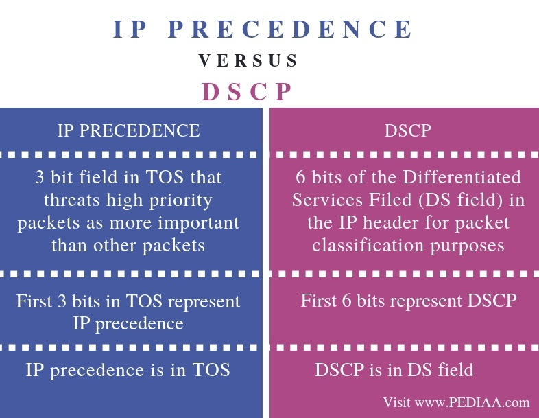 Difference Between IP Precedence and DSCP - Comparison Summary