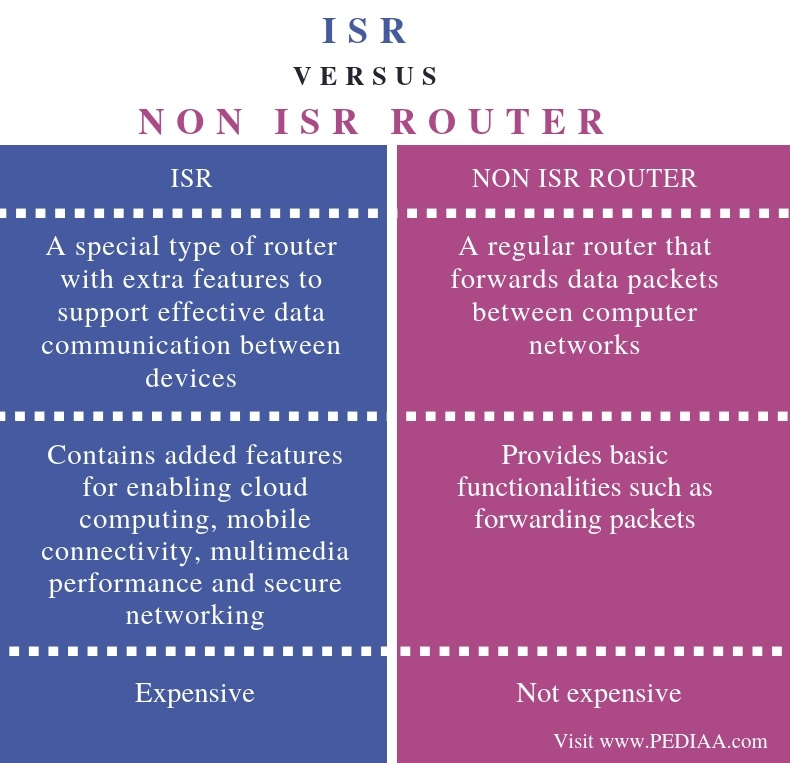 Difference Between ISR and Non ISR Router - Comparison Summary