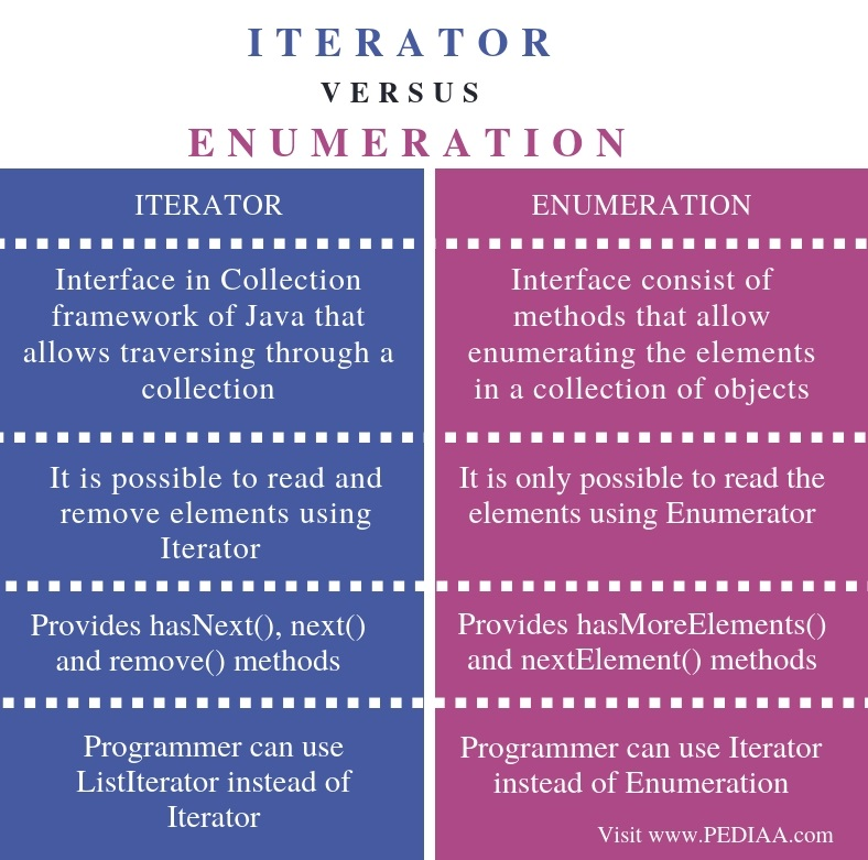 Difference Between Iterator and Enumeration - Comparison Summary