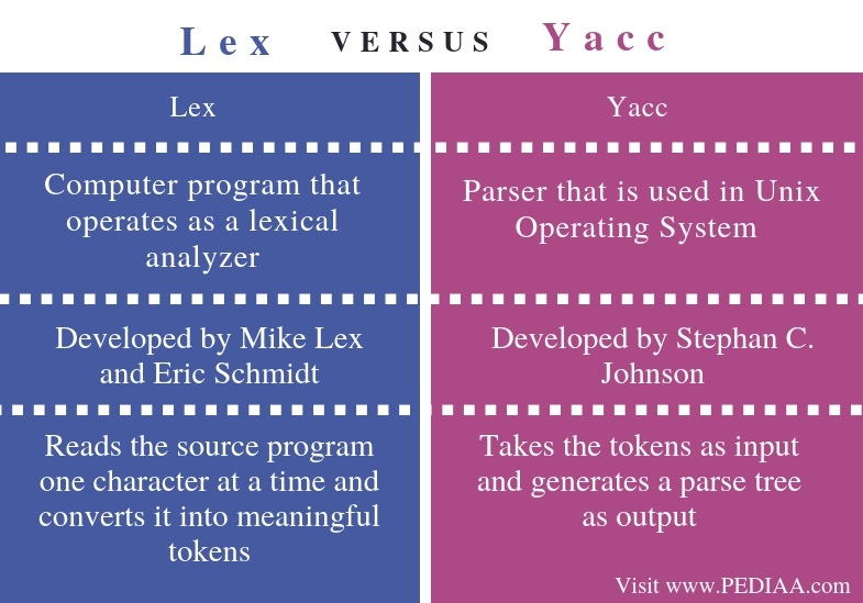 Difference Between Lex and Yacc - Comparison Summary