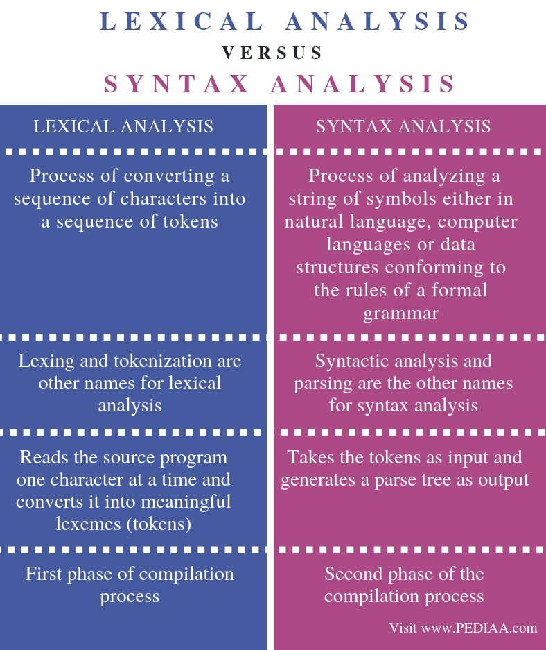 Difference Between Lexical Analysis and Syntax Analysis - Comparison Summary