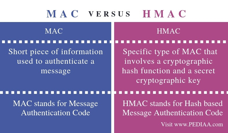 Difference Between MAC and HMAC - Comparison Summary