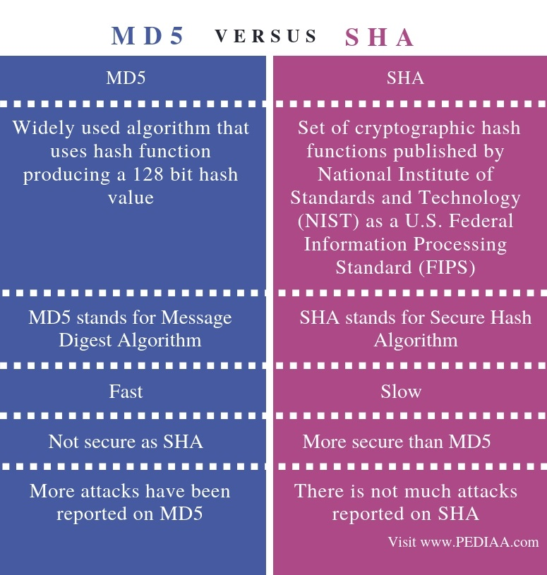 What is the Difference Between MD5 and SHA - Pediaa Com