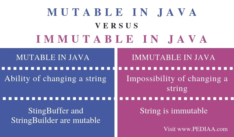 Difference Between Mutable and Immutable in Java - Comparison Summary