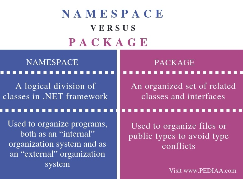 Difference Between Namespace and Package - Comparison Summary