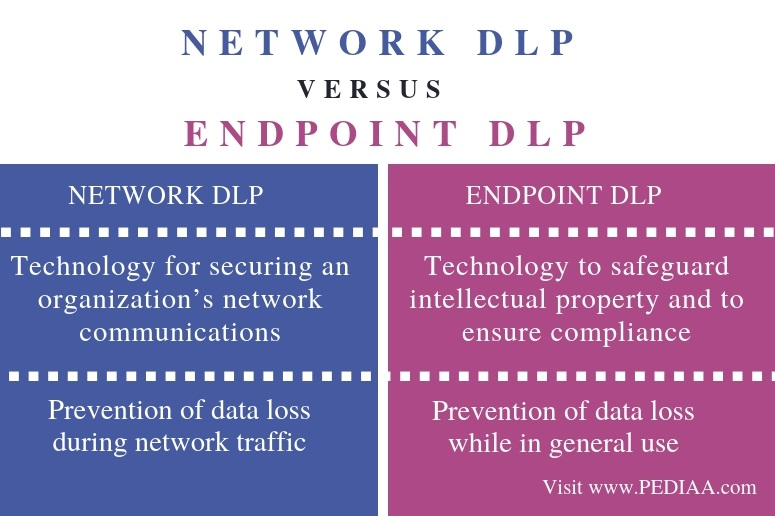 Difference Between Network DLP and Endpoint DLP - Comparison Summary