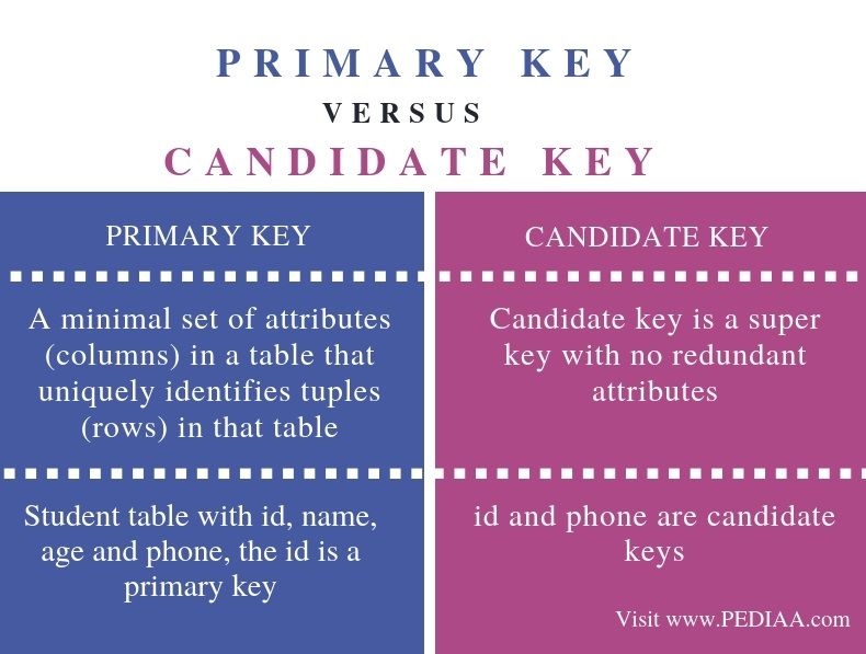 Difference Between Primary Key and Candidate Key - Comparison Summary