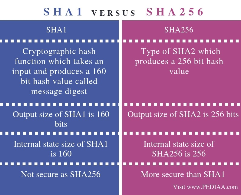 Difference Between SHA1 and SHA256 - Comparison Summary