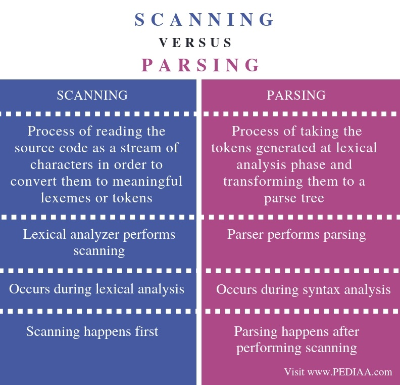 Difference Between Scanning and Parsing - Comparison Summary