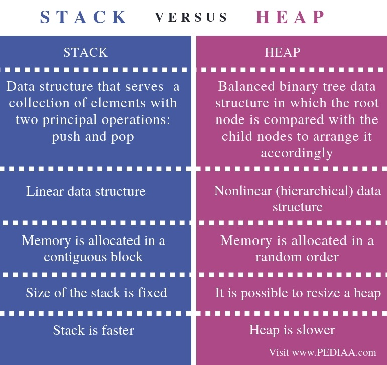 Difference Between Stack and Heap - Comparison Summary