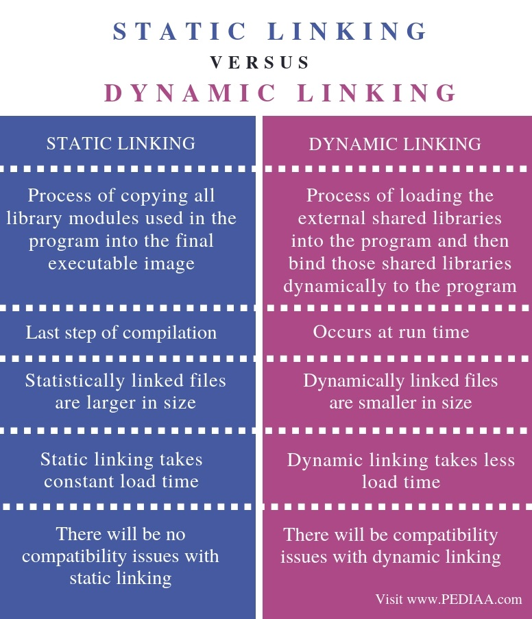 Difference Between Static and Dynamic Linking - Comparison Summary