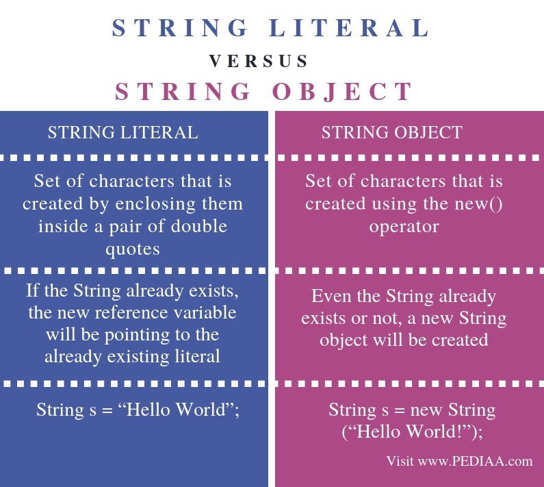 Difference Between String Literal and String Object in Java - Comparison Summary