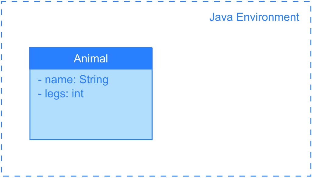 Difference Between String Literal and String Object in Java