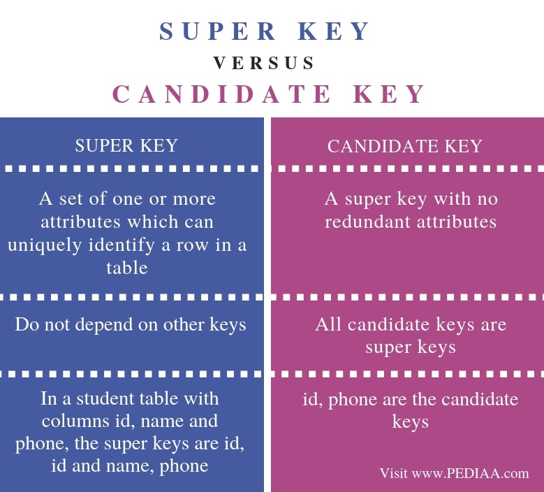 Difference Between Super Key and Candidate Key - Comparison Summary