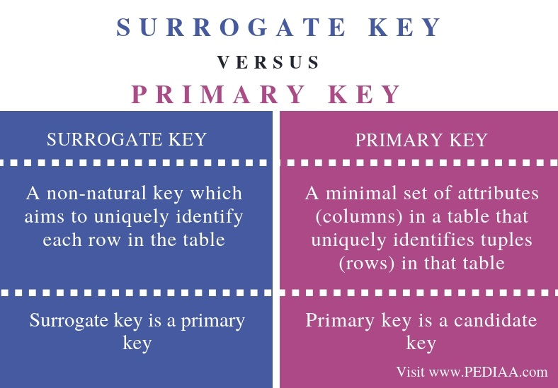 Difference Between Surrogate Key and Primary Key - Comparison Summary