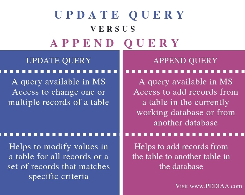 Difference Between Update and Append Query - Comparison Summary