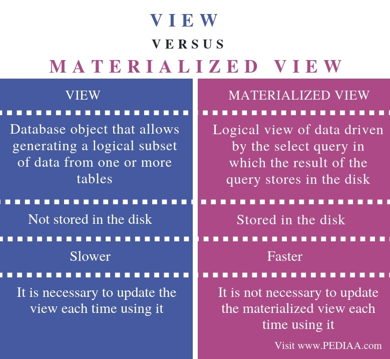 Difference Between View and Materialized View - Comparison Summary