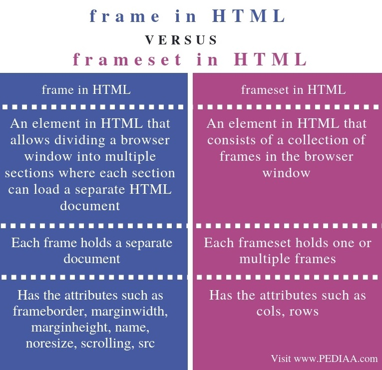 Difference Between frame and frameset in HTML - Comparison Summary