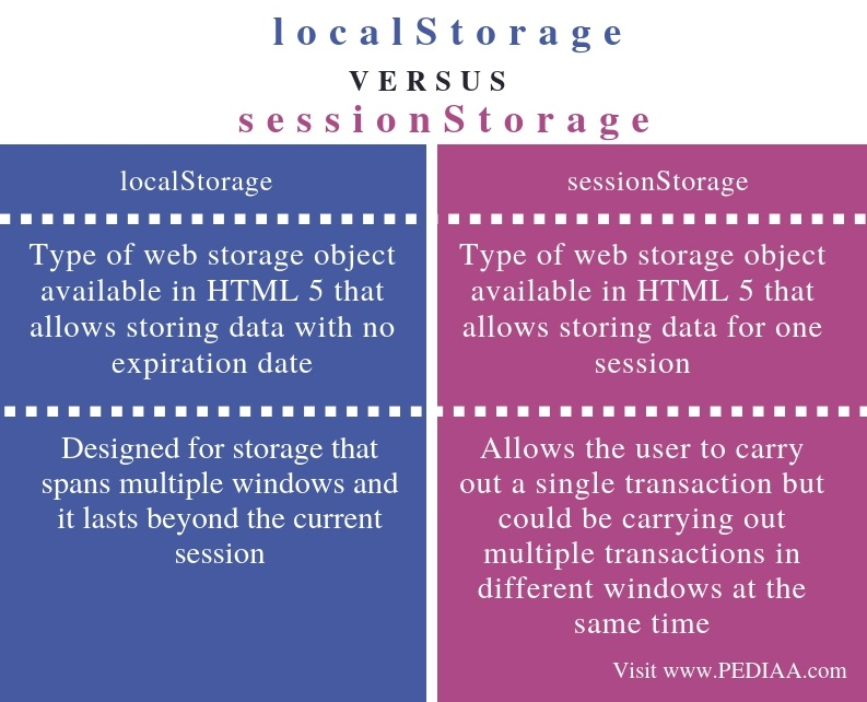 Difference Between localStorage and sessionStorage - Comparison Summary