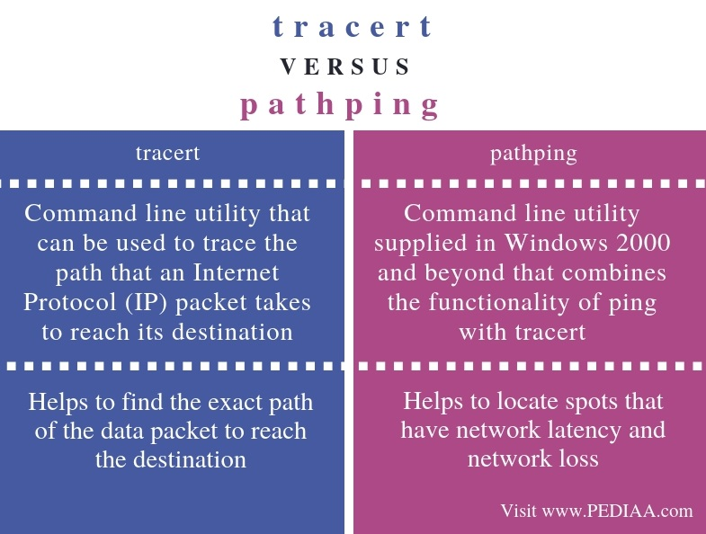 Difference Between tracert and pathping - Comparison Summary