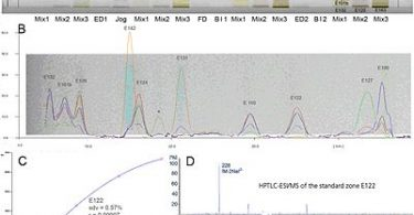 What is the Difference Between HPLC and HPTLC