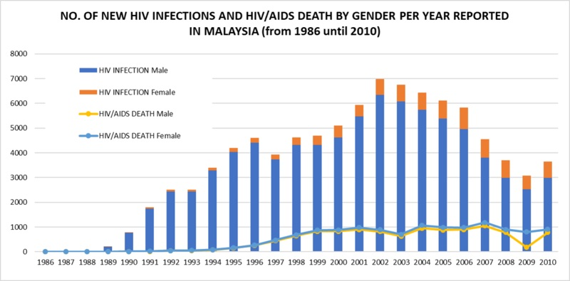 Difference Between Incidence and Prevalence