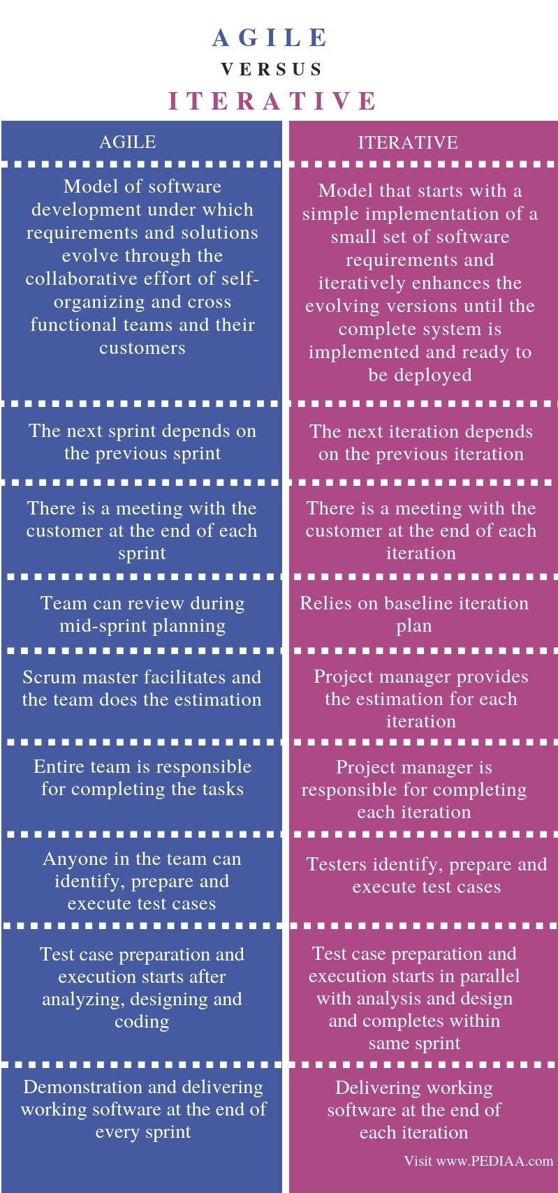 Difference Between Agile and Iterative - Comparison Summary