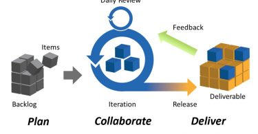 Difference Between Agile and Iterative