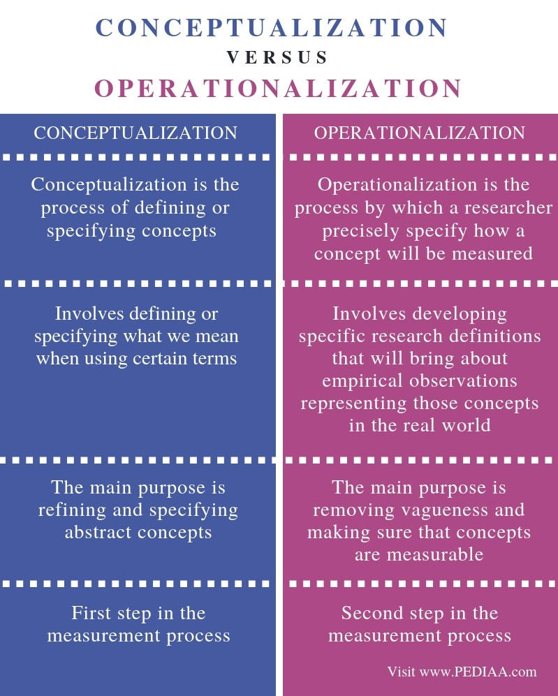 Difference Between Conceptualization and Operationalization - Comparison Summary