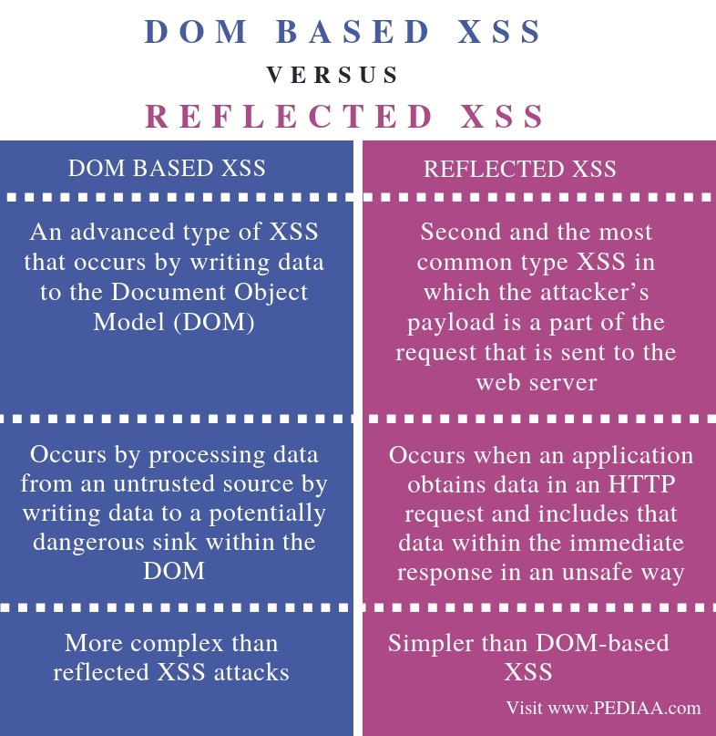 Difference Between DOM Based XSS and Reflected XSS - Comparison Summary