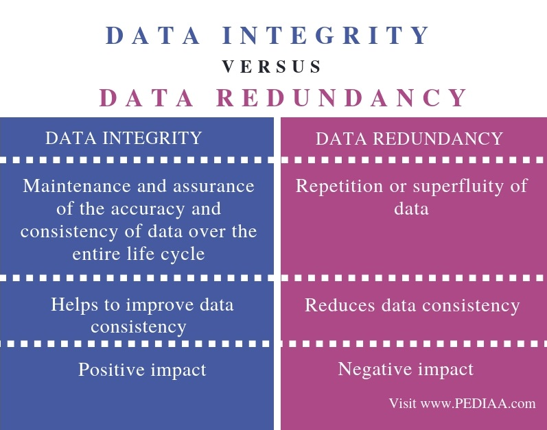 Difference Between Data Integrity and Data Redundancy_Comparison Summary