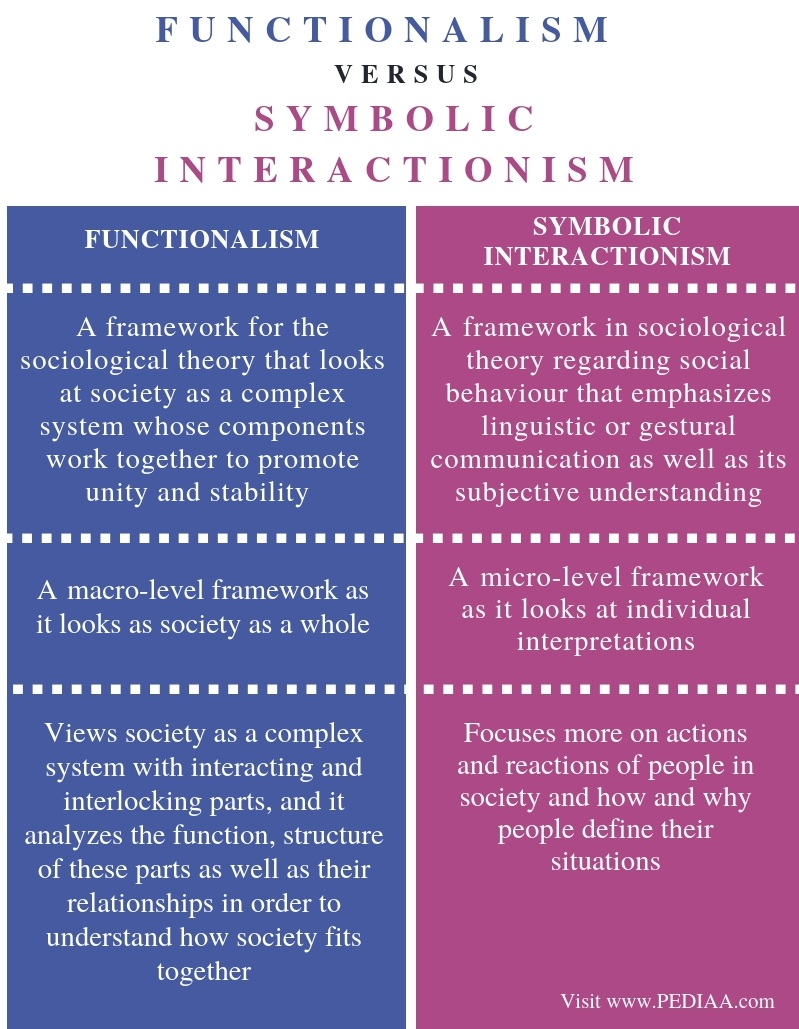Difference Between Functionalism and Symbolic Interactionism - Comparison Summary