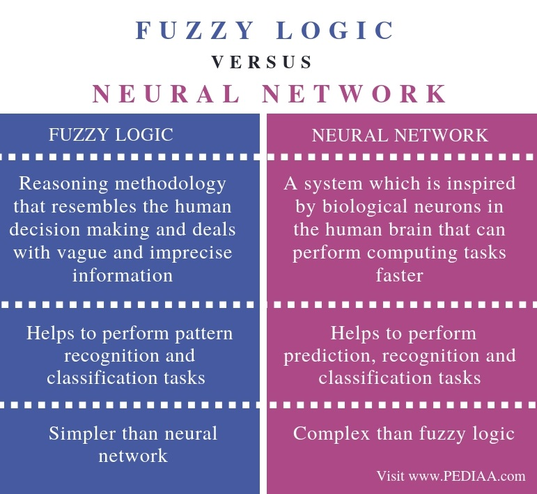 Difference Between Fuzzy Logic and Neural Network - Comparison Summary