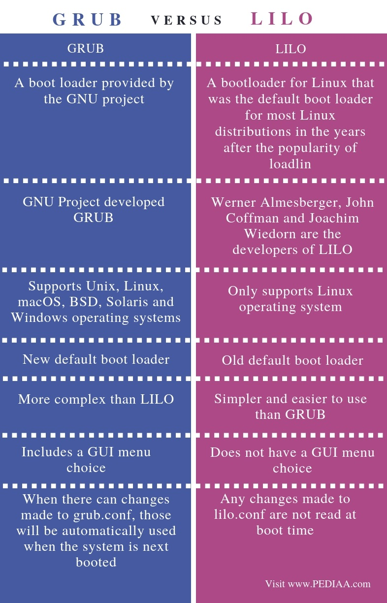 Difference Between GRUB and LILO - Comparison Summary