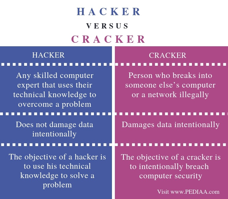 Difference Between Hacker and Cracker - Comparison Summary