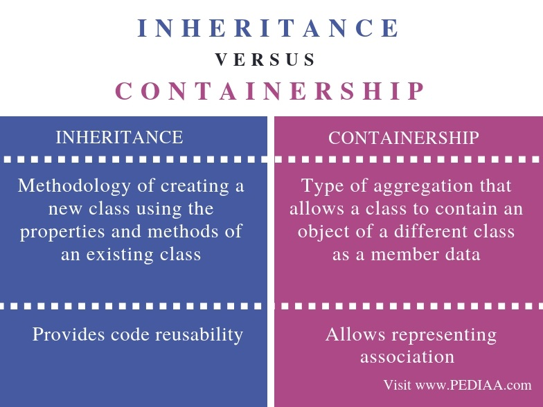 Difference Between Inheritance and Containership - Comparison Summary