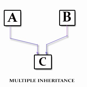 Difference Between Inheritance and Containership