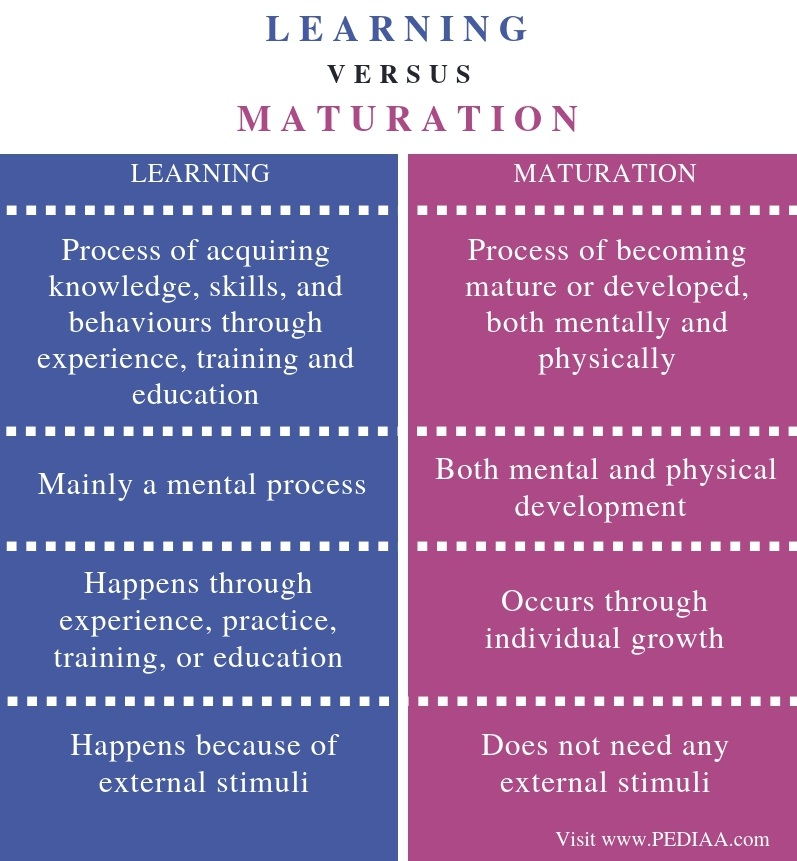 Difference Between Learning and Maturation - Comparison Summary