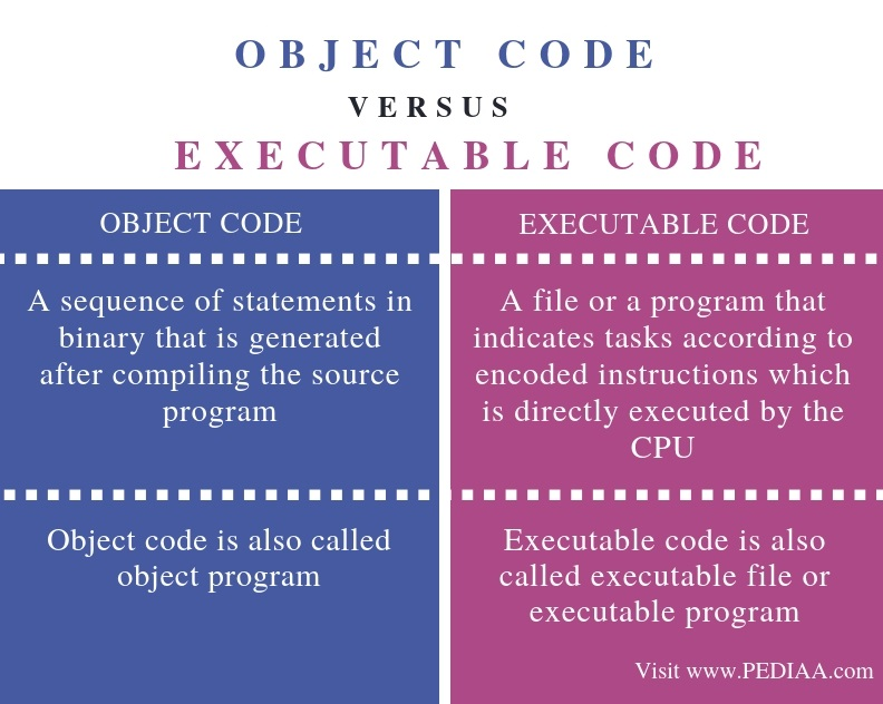 Difference Between Object Code and Executable Code - Comparison Summary