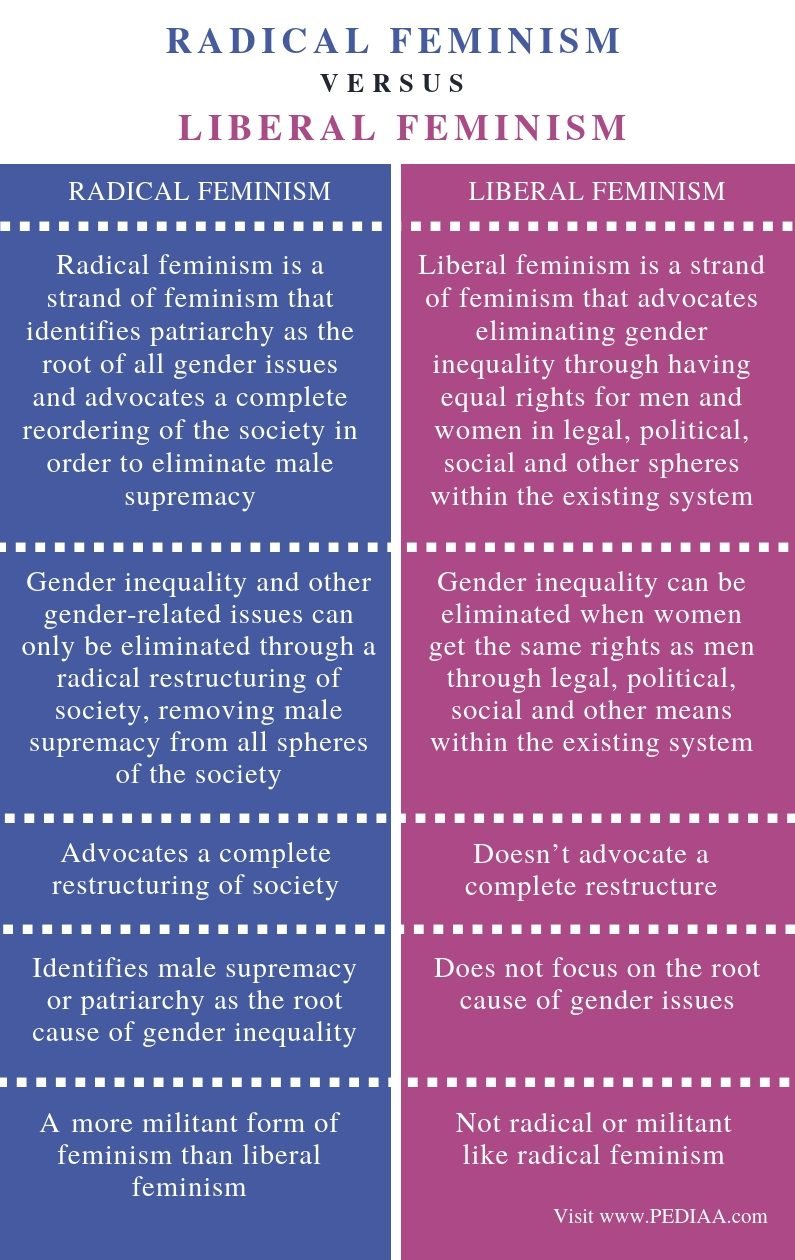 Difference Between Radical and Liberal Feminism - Comparison Summary