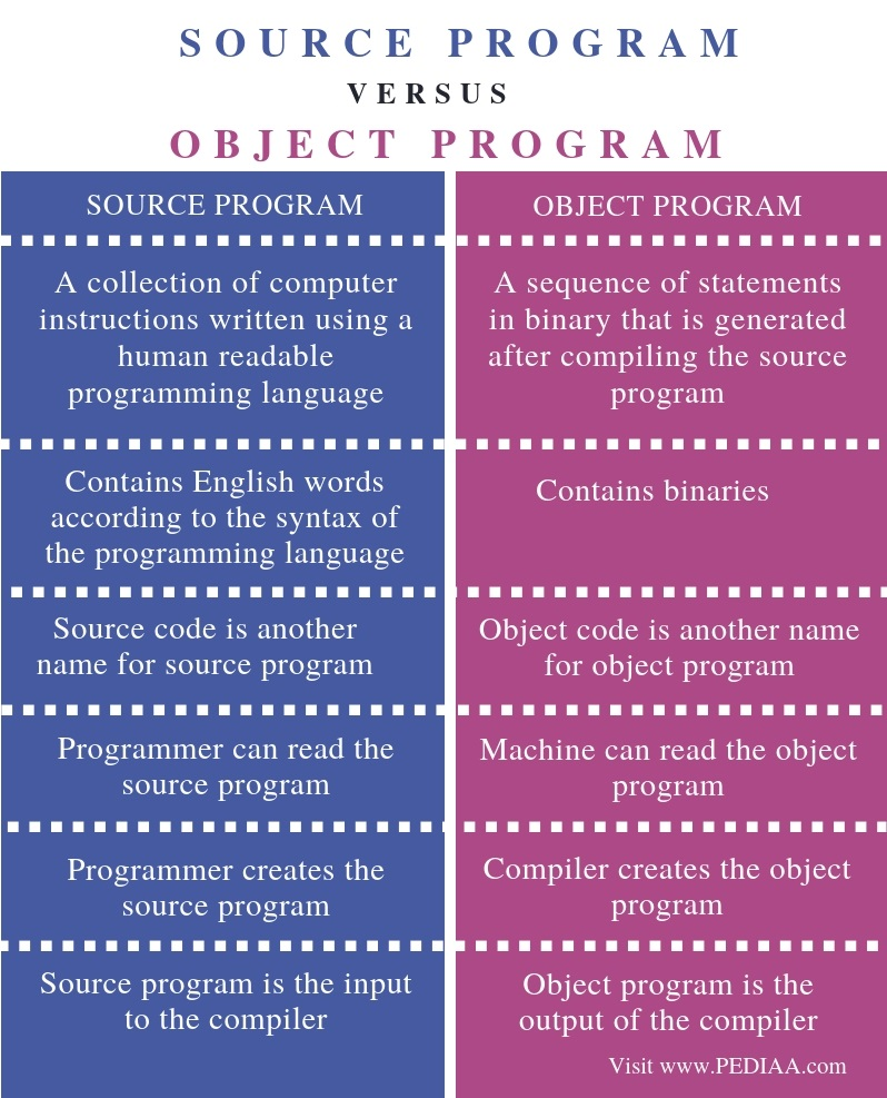 Difference Between Source Program and Object Program - Comparison Summary