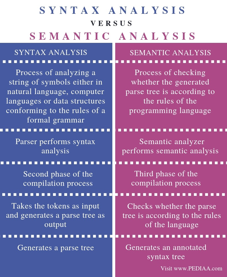 Difference Between Syntax Analysis and Semantic Analysis - Comparison Summary