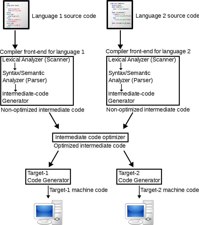 Difference Between Syntax Analysis and Semantic Analysis
