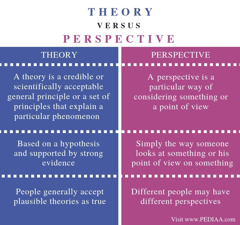 Difference Between Theory and Perspective - Comparison Summary