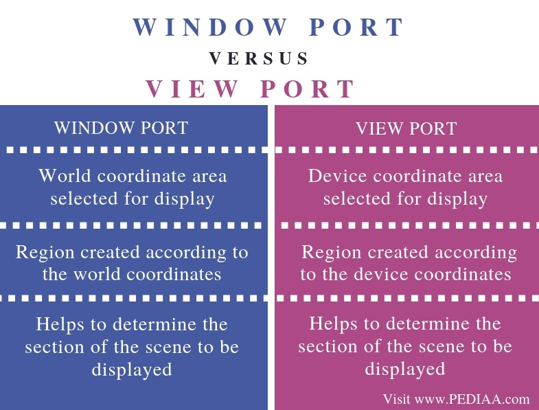 Difference Between Window Port and View Port - Comparison Summary
