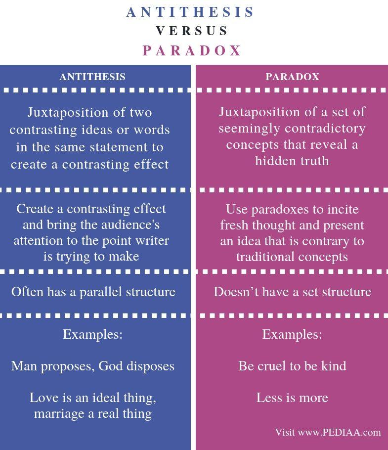 Rubric comparison contrast essay