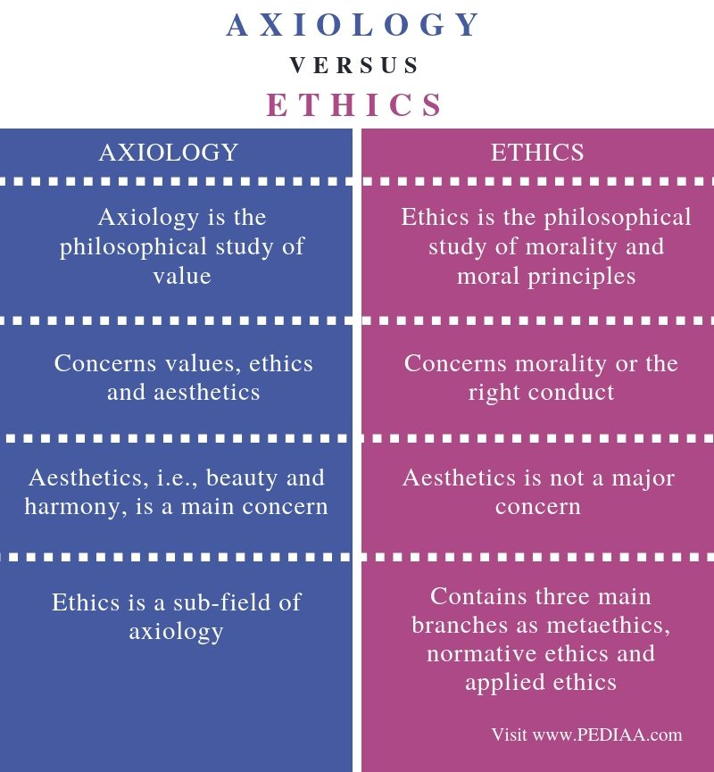 Difference Between Axiology and Ethics - Comparison Summary